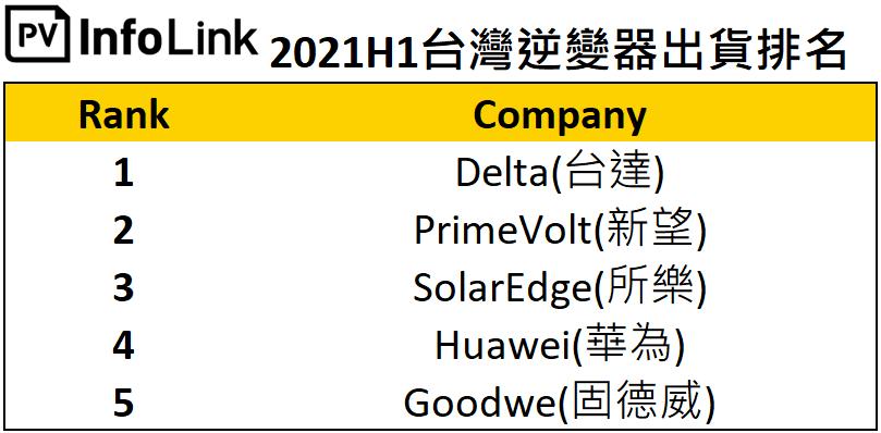 2021h1台灣逆便器出貨排名